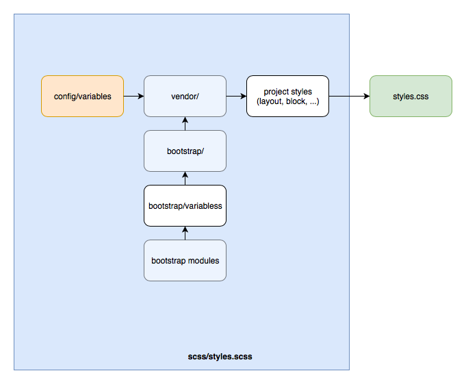 Theme SCSS hierarchy diagram.png