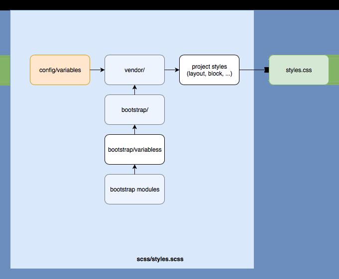 Theme SCSS hierarchy diagram.png